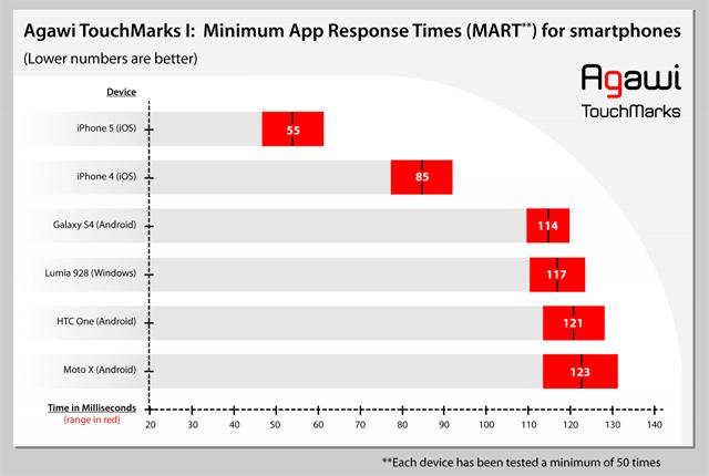 Vremena odaziva zaslona TouchMarks test