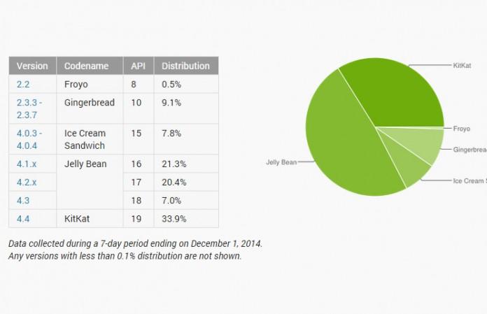 Google Android statistike za prosinac 2014