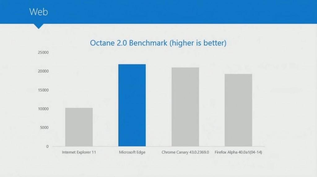 Microsoft Edge Octan2 test
