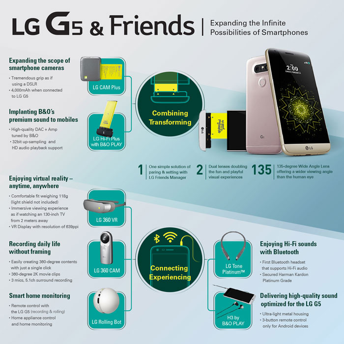 LG G5 Infografika