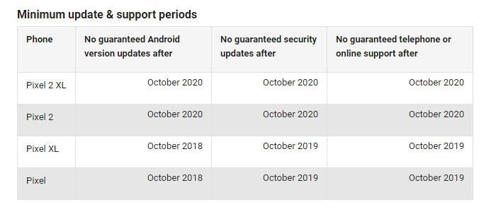 Google Pixel nadogradnje period