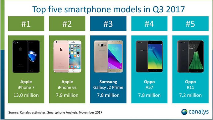 Najprodavaniji smartfoni
