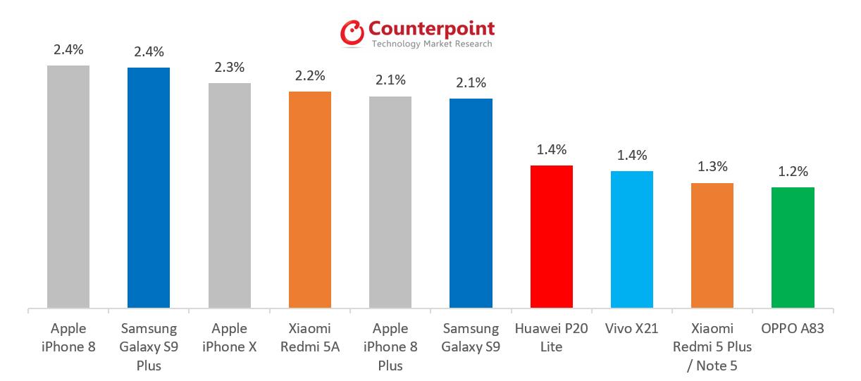 Svibanj 2018 najprodavaniji telefoni