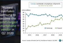 Broj prodanih telefona u Q2 2020 između Huawei i Samsung